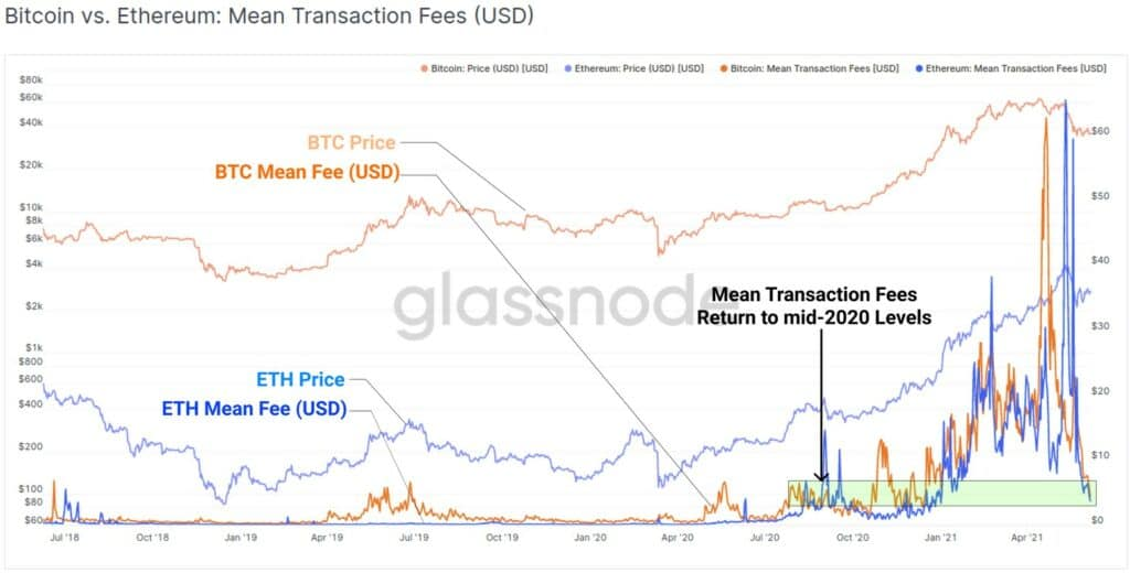 bitcoin-price-eth-mean-trasnaction